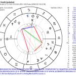 Jiří Sovák horoskop