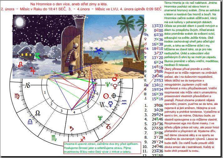 astroložka Martina Lukášková